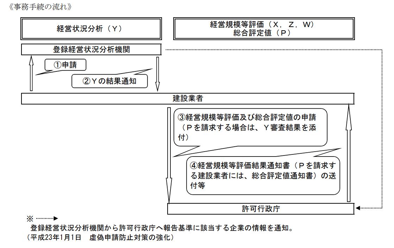 兵庫県の経営事項審査の流れ