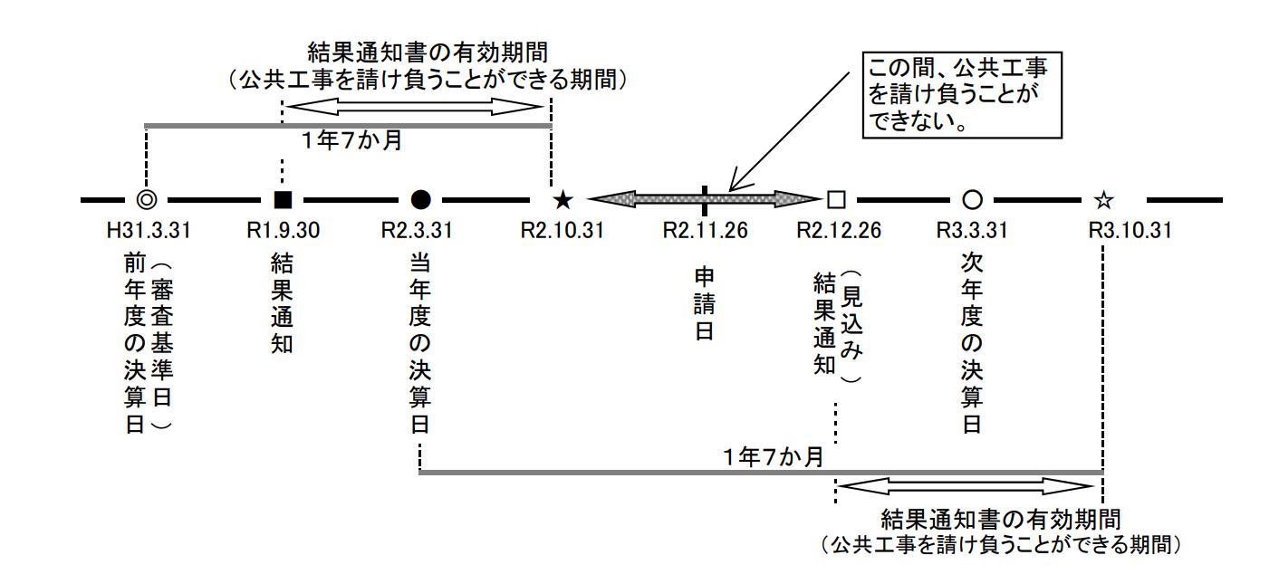 兵庫県経営事項審査の更新期間