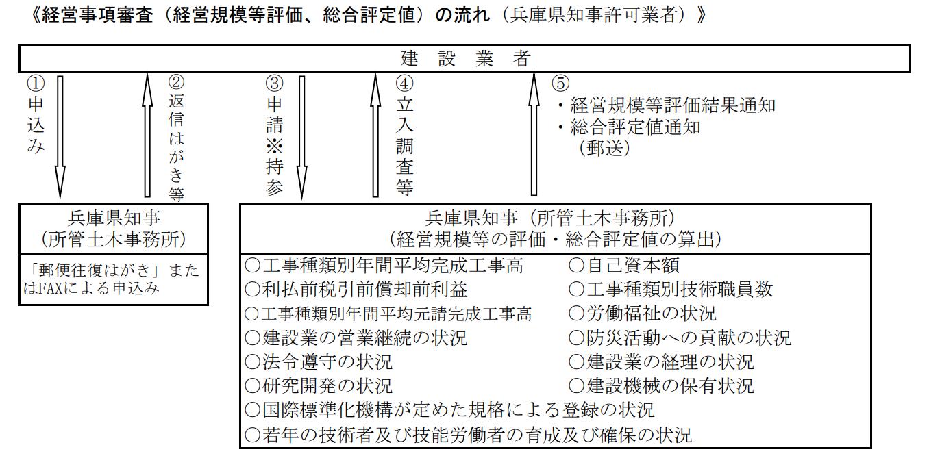 兵庫県経営事項審査の審査フロー