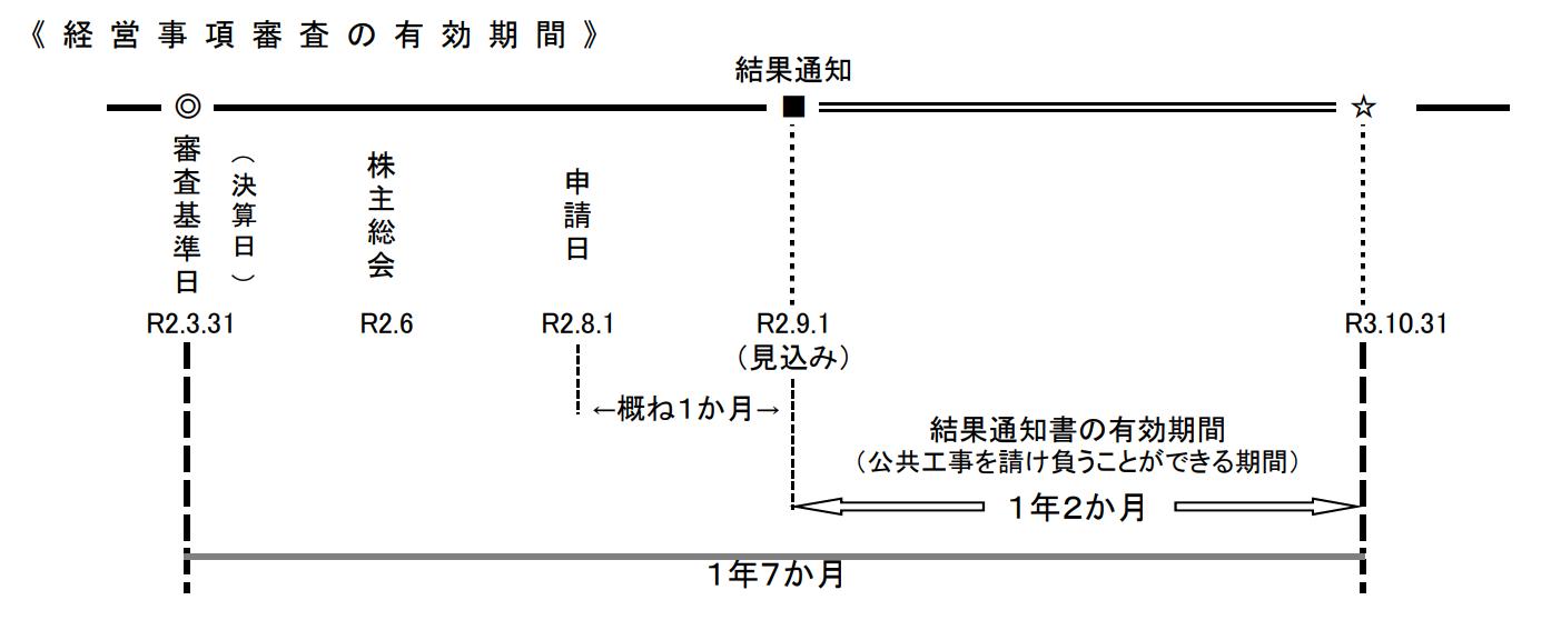 兵庫県経営事項審査の有効期間