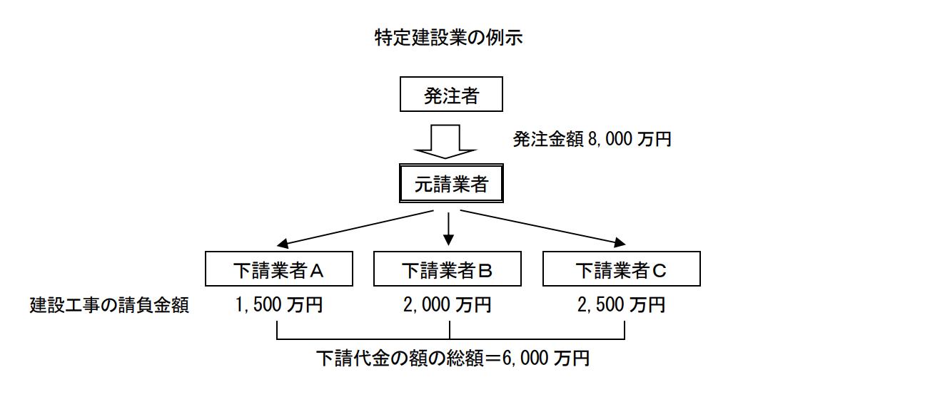 特定建設業の例示