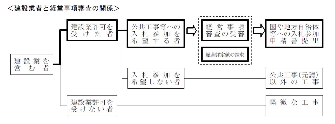 岡山県の経審の関係
