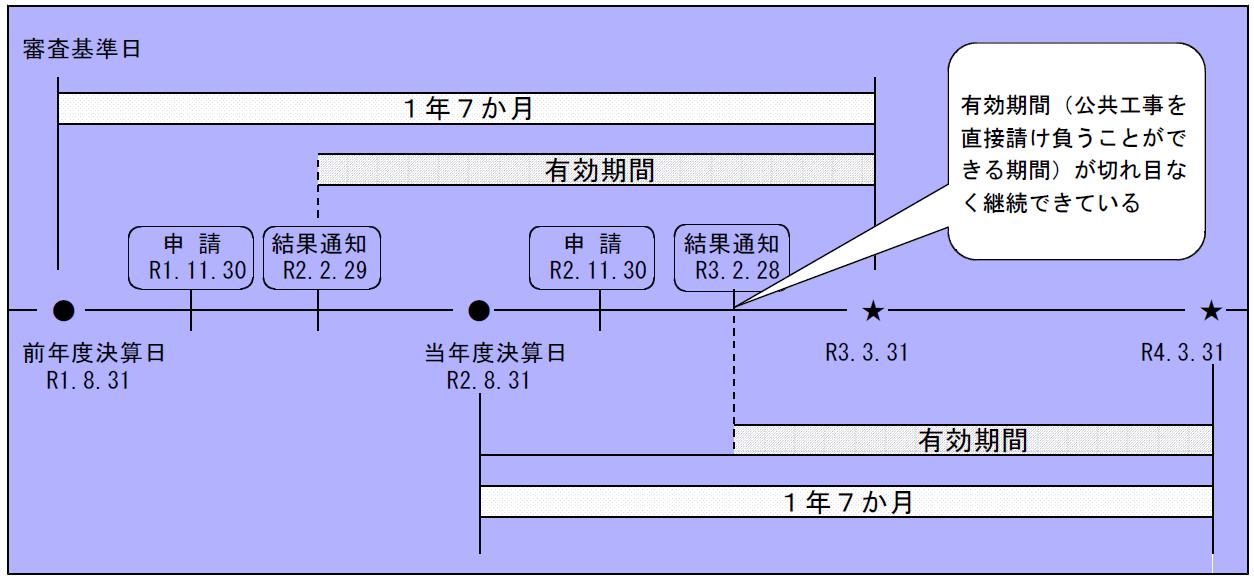岡山県の経審の期限1