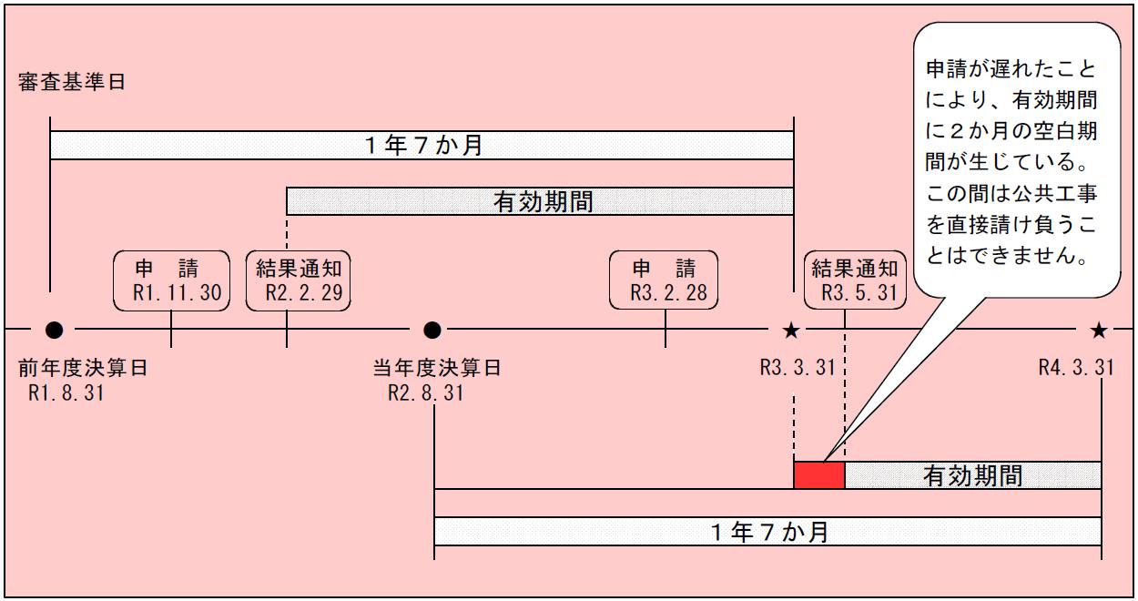 岡山県の経審の期限2