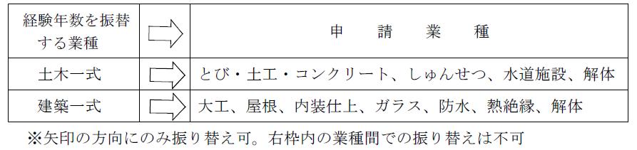 岡山県経審振替1