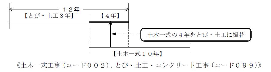 岡山県経審振替3