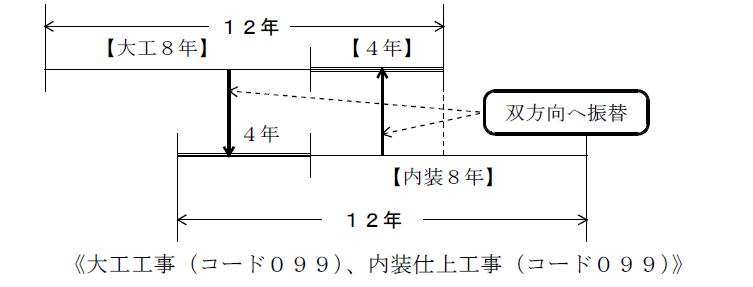 岡山県経審振替4