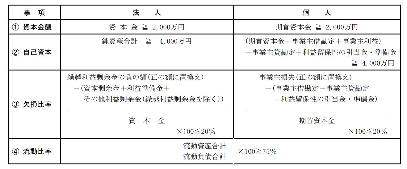 特定建設業許可の財産的要件