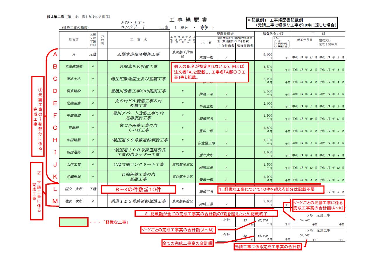 【建設業許可申請】工事経歴書 様式第2号 事例1