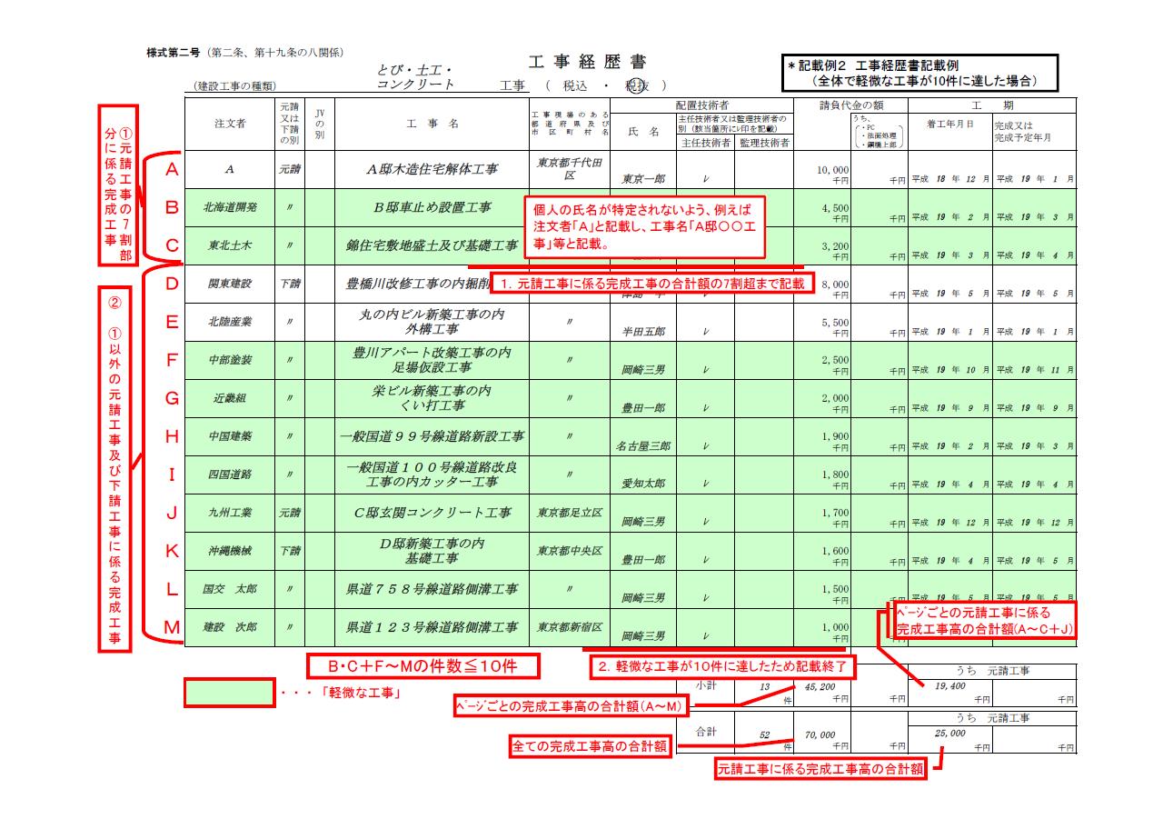 【建設業許可申請】工事経歴書 様式第2号 事例2