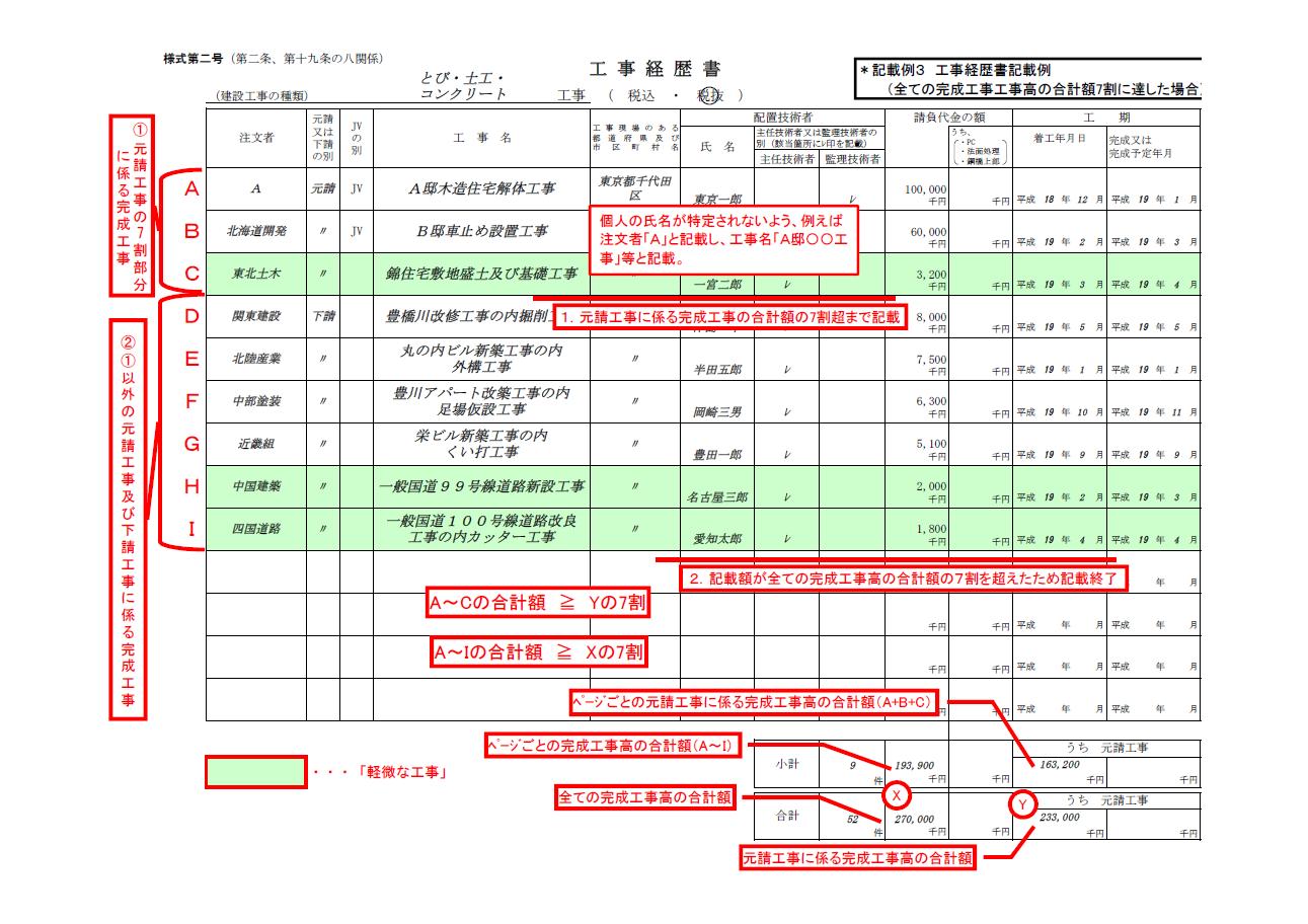 【建設業許可申請】工事経歴書 様式第2号 事例3