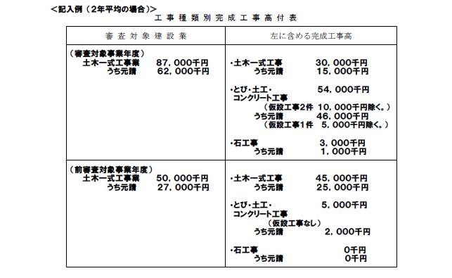 記載例【経営事項審査申請】工事種類別完成工事高付表